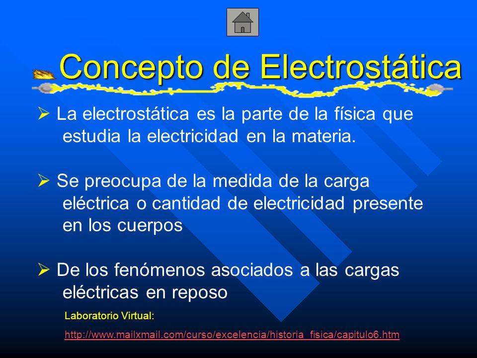 Concepto de Electrostática