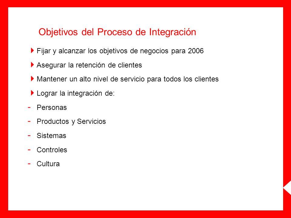 Objetivos del Proceso de Integración