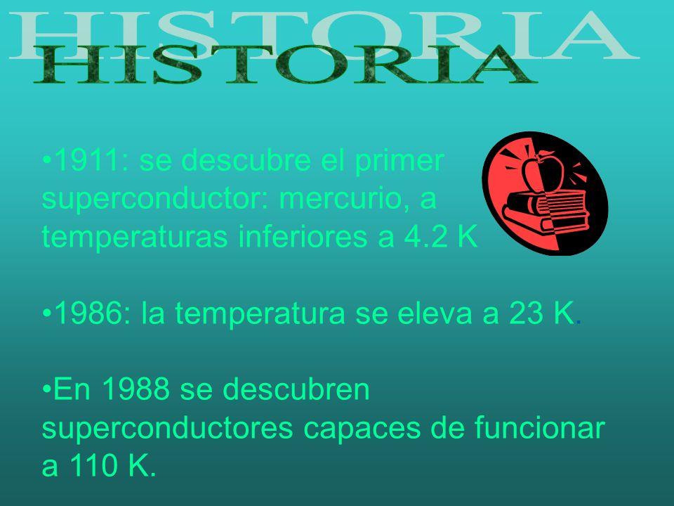 HISTORIA 1911: se descubre el primer superconductor: mercurio, a temperaturas inferiores a 4.2 K. 1986: la temperatura se eleva a 23 K.