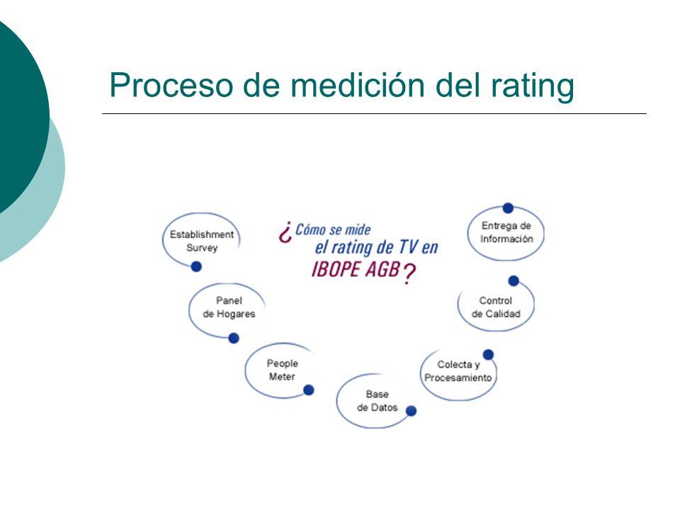 Proceso de medición del rating