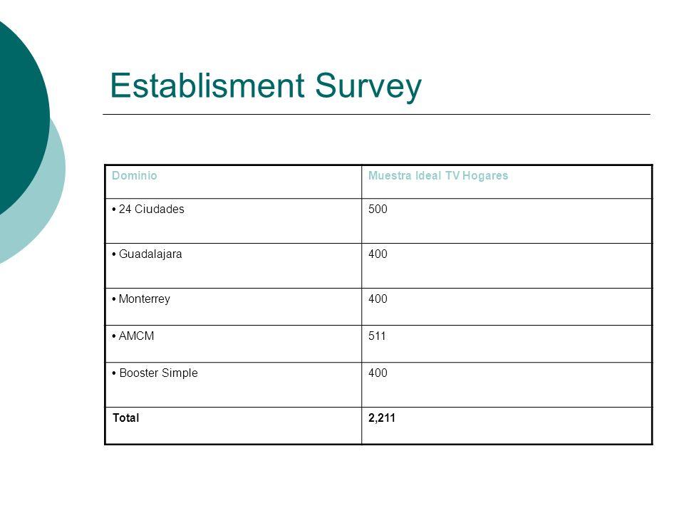 Establisment Survey Dominio Muestra Ideal TV Hogares • 24 Ciudades 500