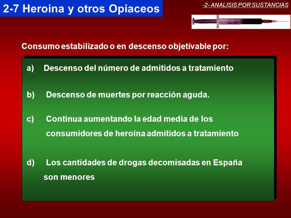 2-7 Heroina y otros Opiaceos