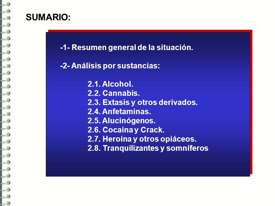 SUMARIO: -1- Resumen general de la situación.