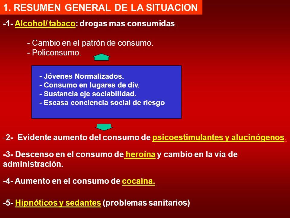 1. RESUMEN GENERAL DE LA SITUACION