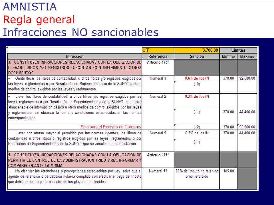 AMNISTIA Regla general Infracciones NO sancionables