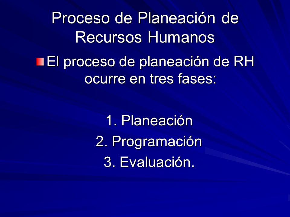 Proceso de Planeación de Recursos Humanos