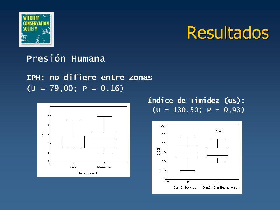Resultados Presión Humana IPH: no difiere entre zonas