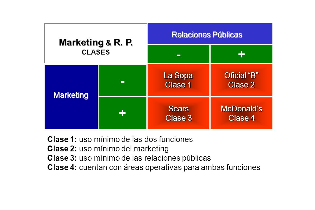 - + - + Marketing & R. P. Relaciones Públicas La Sopa Clase 1
