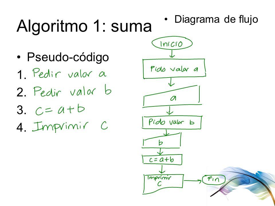 Algoritmo 1: suma Diagrama de flujo Pseudo-código 1. 2. 3. 4.