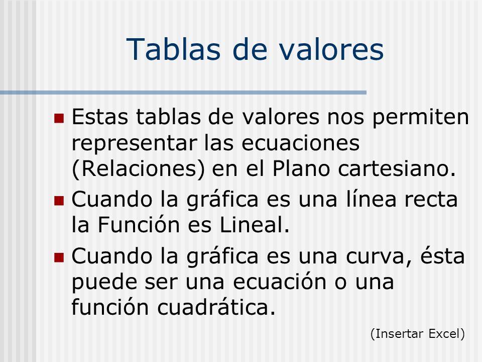 Tablas de valores Estas tablas de valores nos permiten representar las ecuaciones (Relaciones) en el Plano cartesiano.