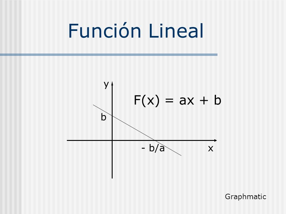 Función Lineal y F(x) = ax + b b - b/a x Graphmatic