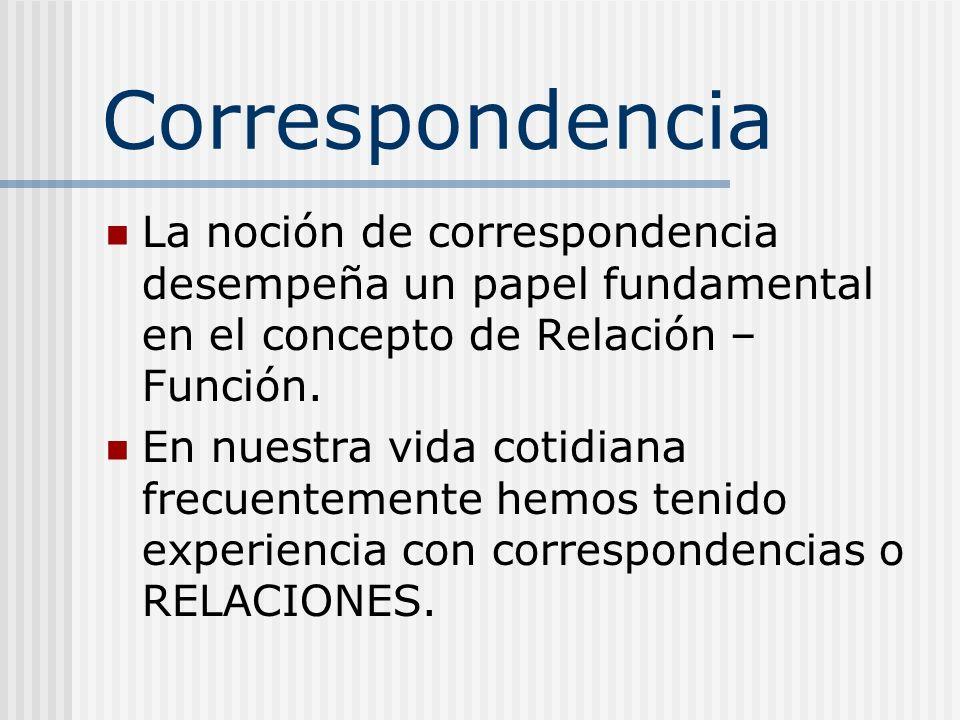 CorrespondenciaLa noción de correspondencia desempeña un papel fundamental en el concepto de Relación – Función.