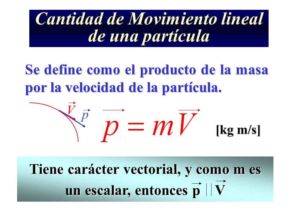 Cantidad de Movimiento lineal de una partícula