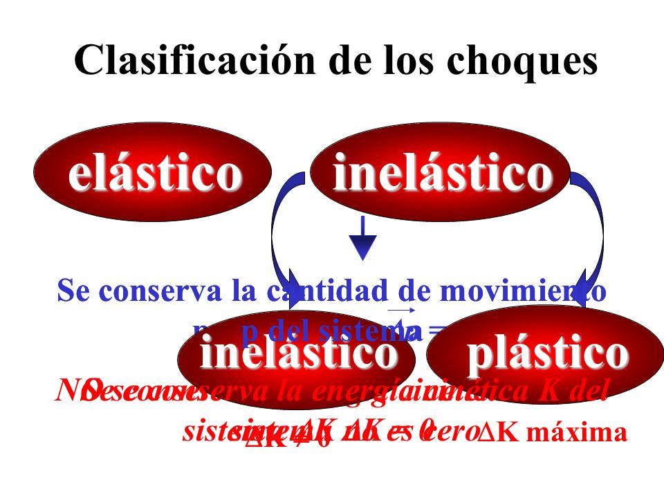 inelástico elástico inelástico plástico Clasificación de los choques