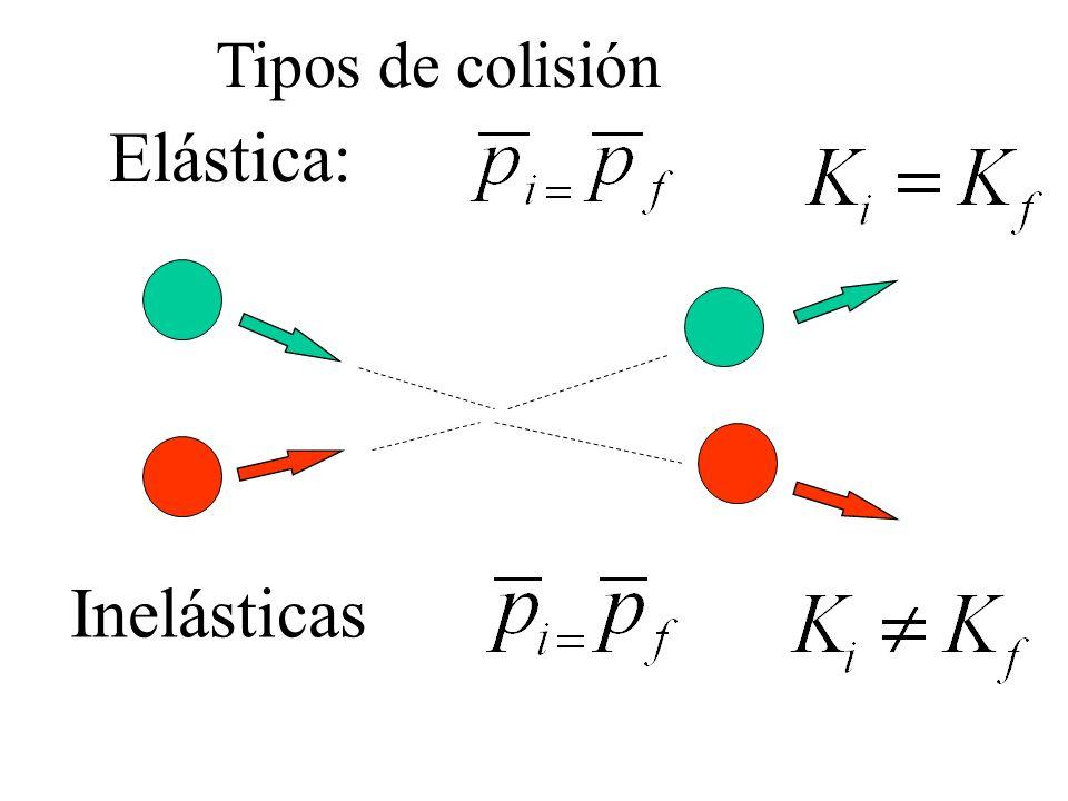 Tipos de colisión Elástica: Inelásticas