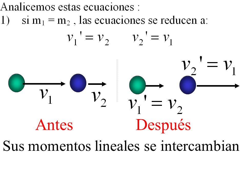 Antes Después Sus momentos lineales se intercambian
