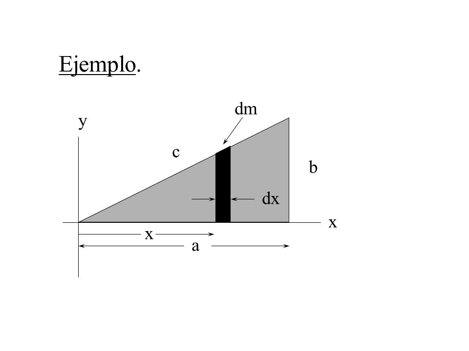 Ejemplo. dm y c b dx x x a