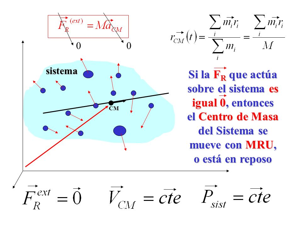 CM Si la FR que actúa sobre el sistema es igual 0, entonces el Centro de Masa del Sistema se mueve con MRU, o está en reposo.