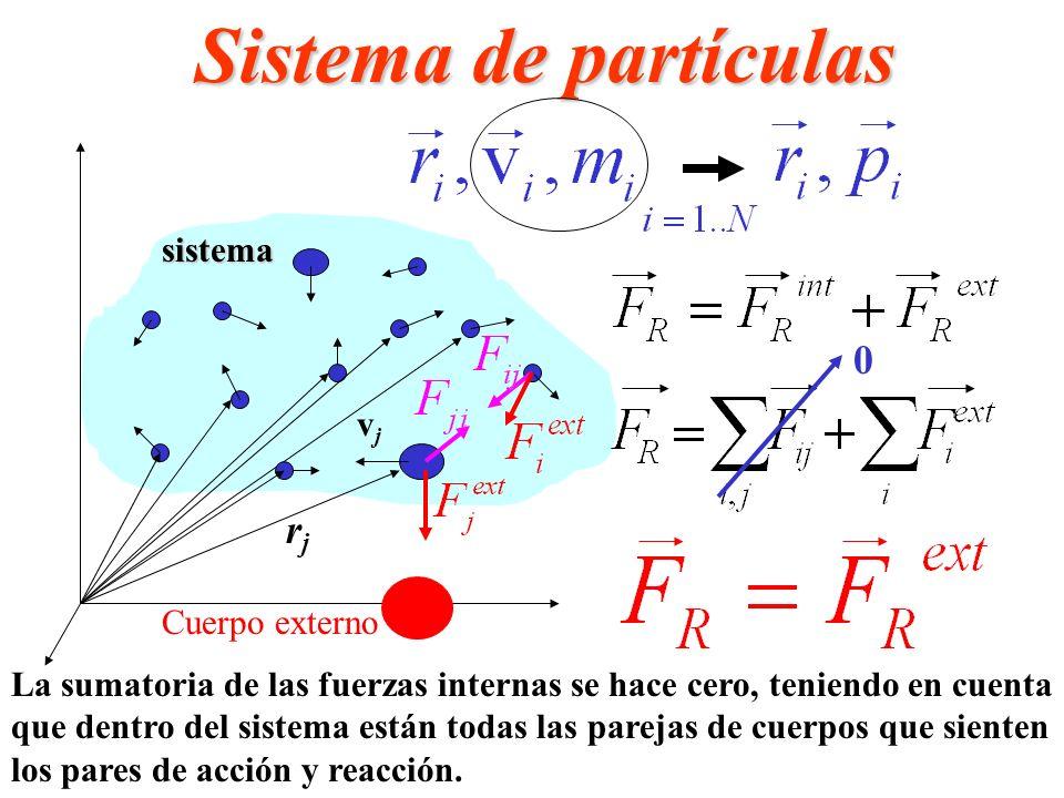 Sistema de partículas rj sistema vj Cuerpo externo