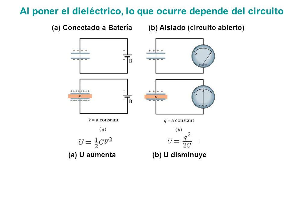 Al poner el dieléctrico, lo que ocurre depende del circuito