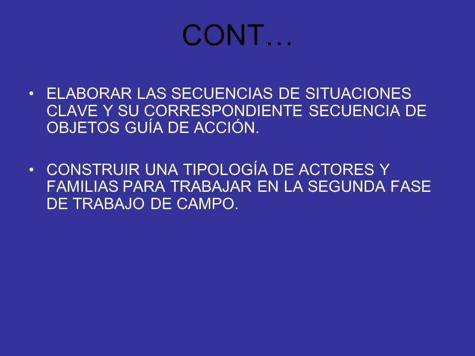 CONT…ELABORAR LAS SECUENCIAS DE SITUACIONES CLAVE Y SU CORRESPONDIENTE SECUENCIA DE OBJETOS GUÍA DE ACCIÓN.