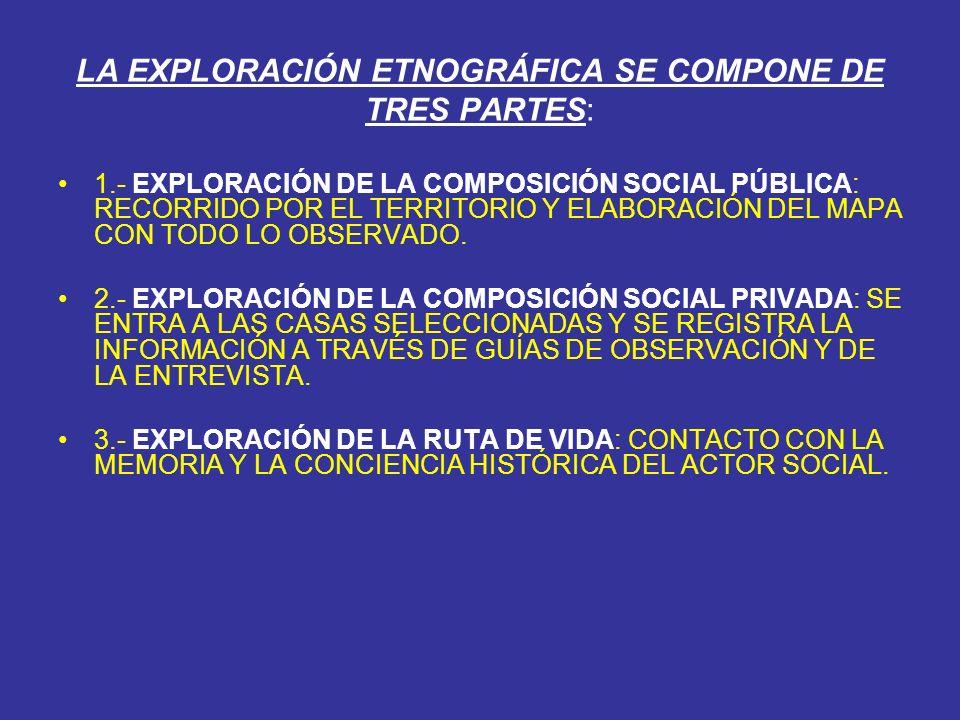 LA EXPLORACIÓN ETNOGRÁFICA SE COMPONE DE TRES PARTES: