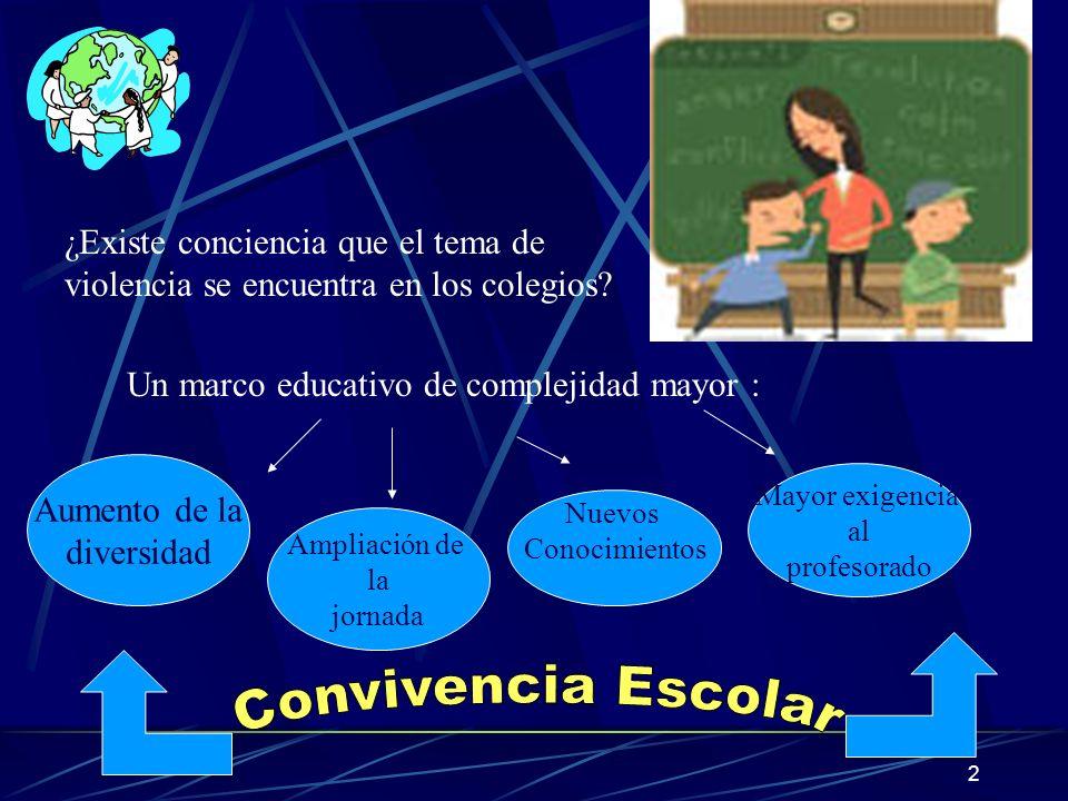 Convivencia Escolar ¿Existe conciencia que el tema de