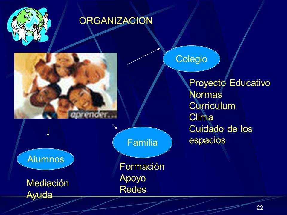 ORGANIZACIONColegio. Proyecto Educativo. Normas. Curriculum. Clima. Cuidado de los. espacios. Familia.