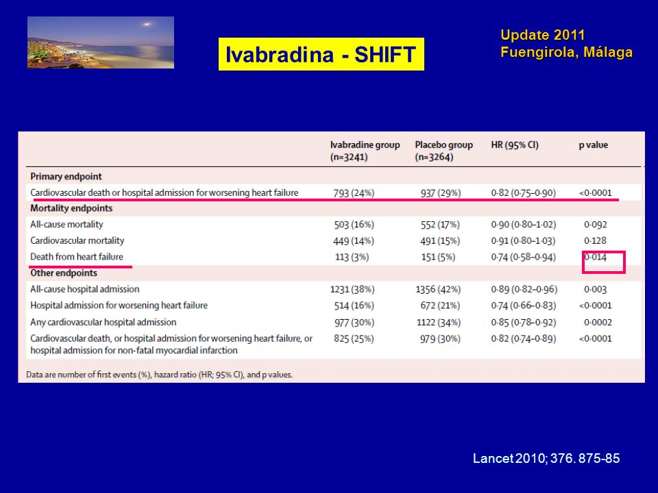 Ivabradina - SHIFT Lancet 2010;
