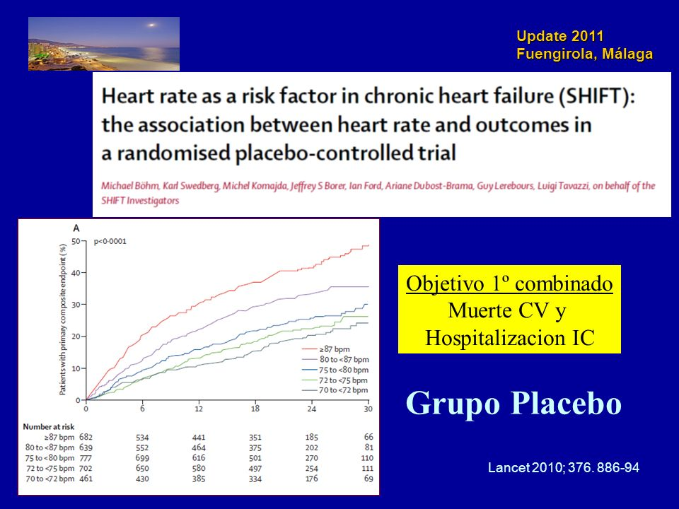 Grupo Placebo Objetivo 1º combinado Muerte CV y Hospitalizacion IC