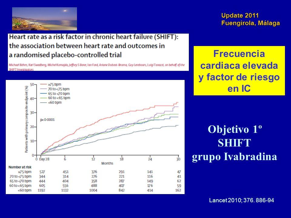 Frecuencia cardiaca elevada y factor de riesgo en IC