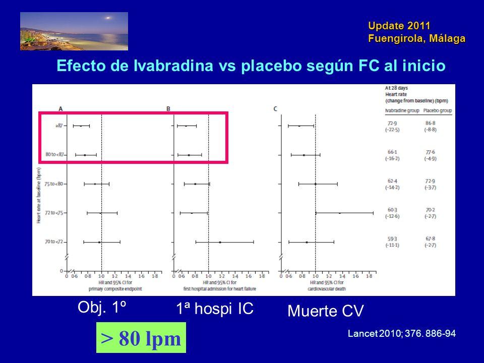 > 80 lpm Efecto de Ivabradina vs placebo según FC al inicio Obj. 1º