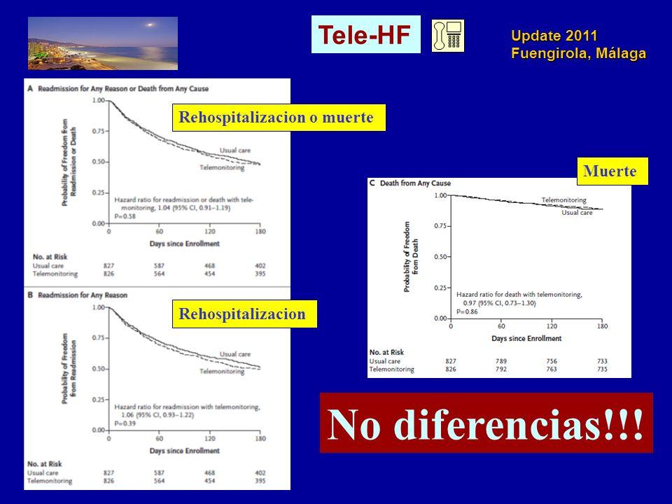 No diferencias!!! Tele-HF Rehospitalizacion o muerte Muerte