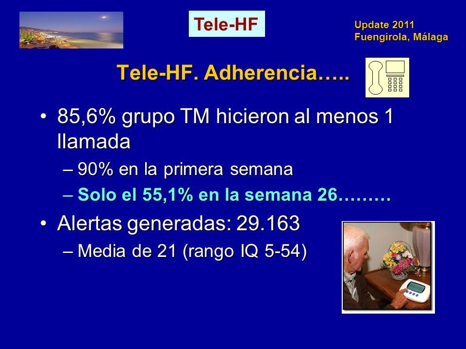 85,6% grupo TM hicieron al menos 1 llamada