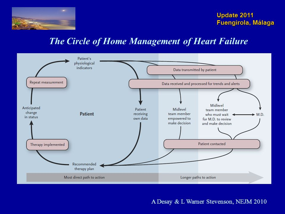 The Circle of Home Management of Heart Failure