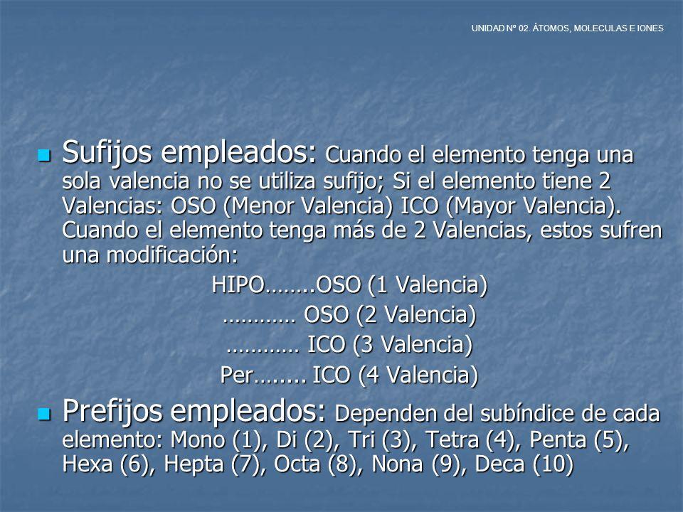 UNIDAD Nº 02. ÁTOMOS, MOLECULAS E IONES