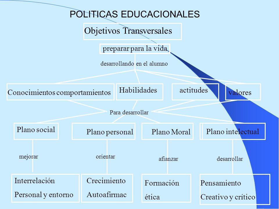 POLITICAS EDUCACIONALES