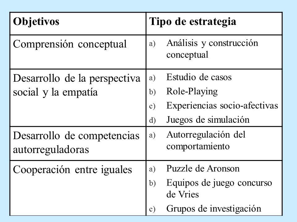 Comprensión conceptual