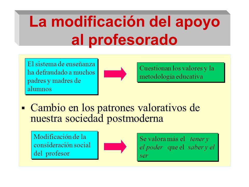 La modificación del apoyo al profesorado