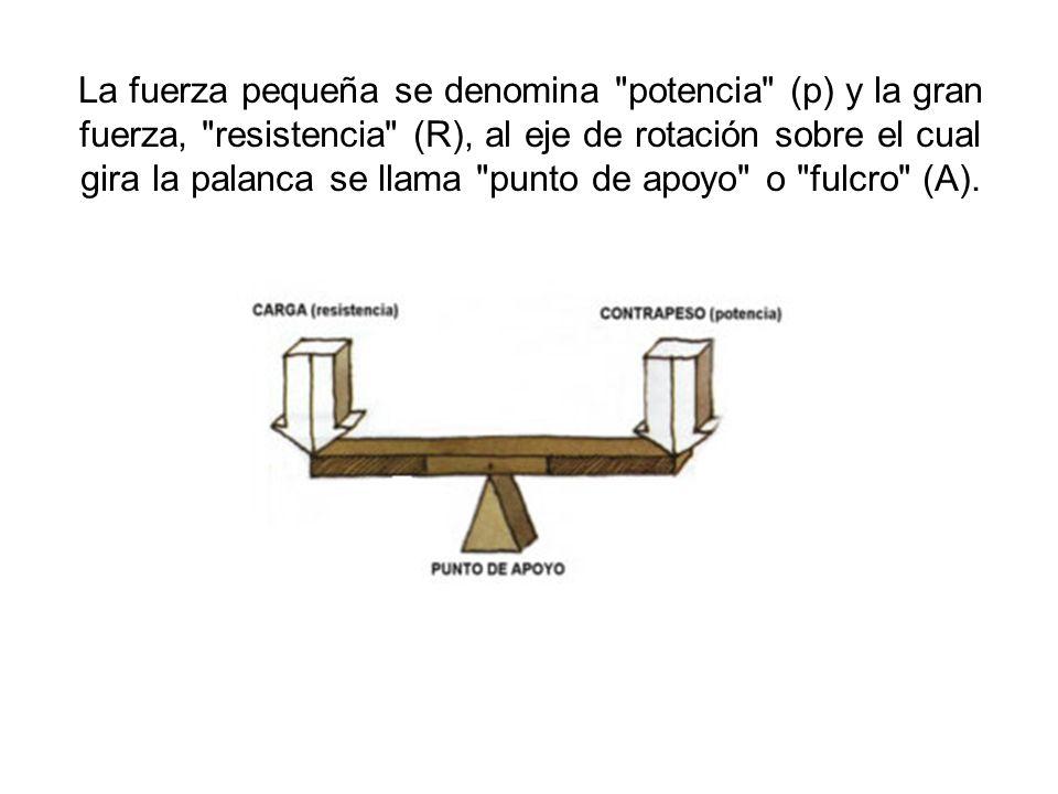 La fuerza pequeña se denomina potencia (p) y la gran fuerza, resistencia (R), al eje de rotación sobre el cual gira la palanca se llama punto de apoyo o fulcro (A).