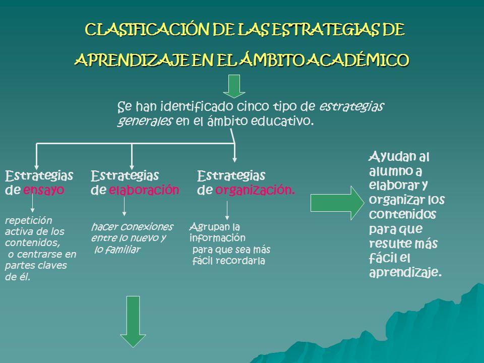 CLASIFICACIÓN DE LAS ESTRATEGIAS DE APRENDIZAJE EN EL ÁMBITO ACADÉMICO