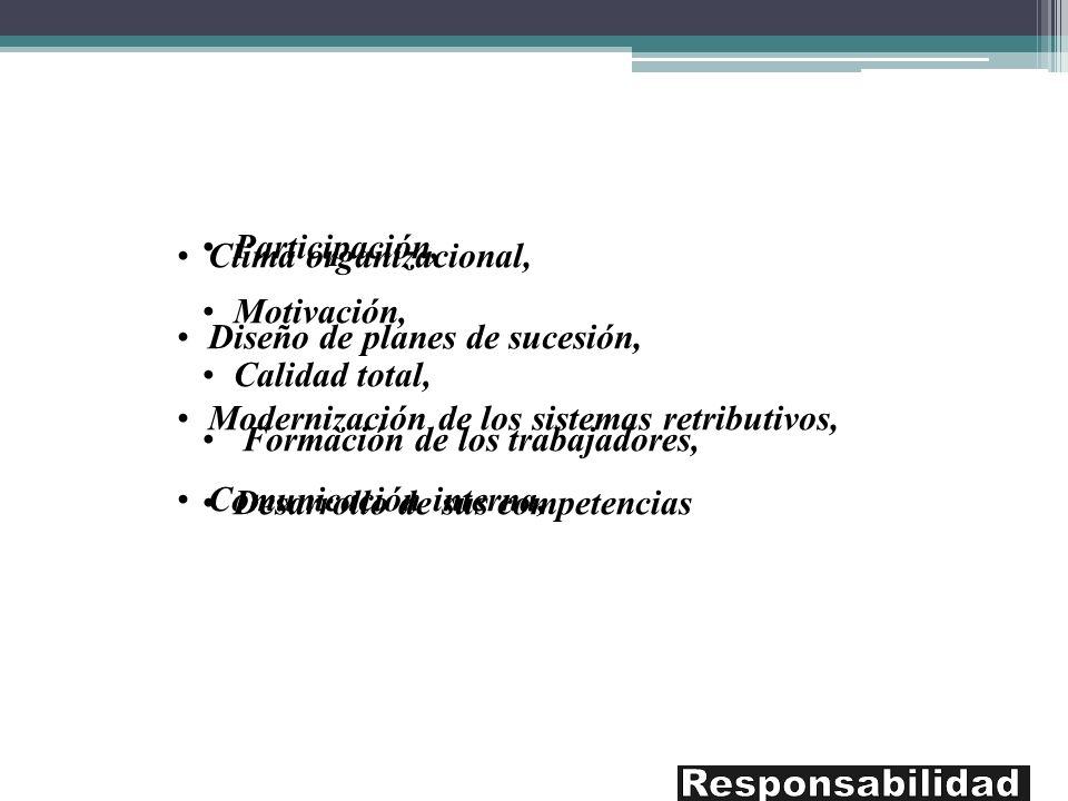 Responsabilidad Clima organizacional, Participación, Motivación,