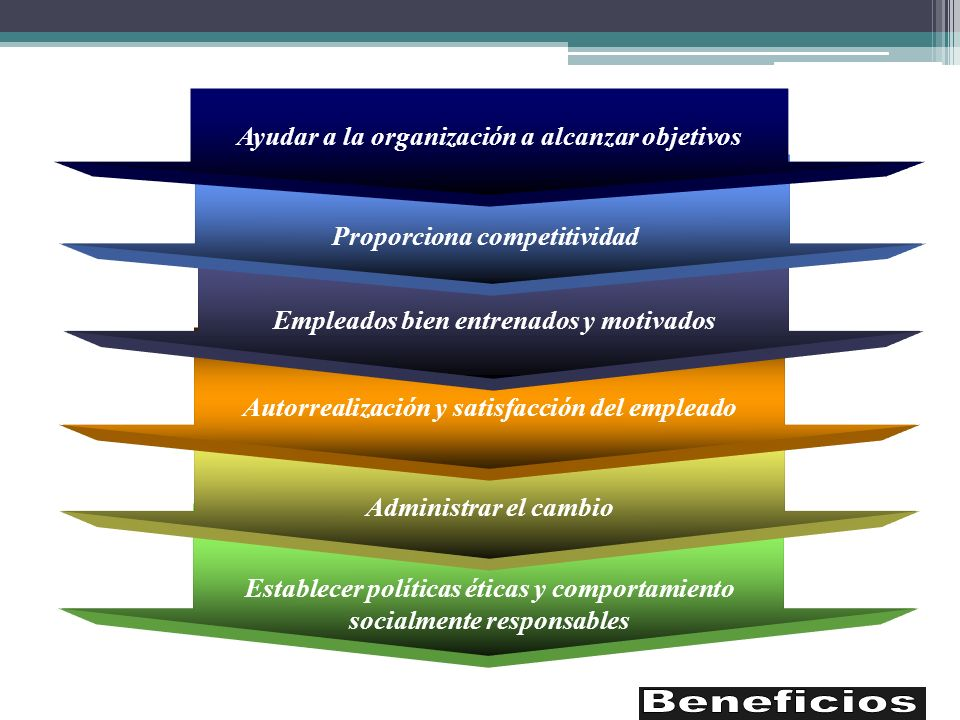 Beneficios Ayudar a la organización a alcanzar objetivos