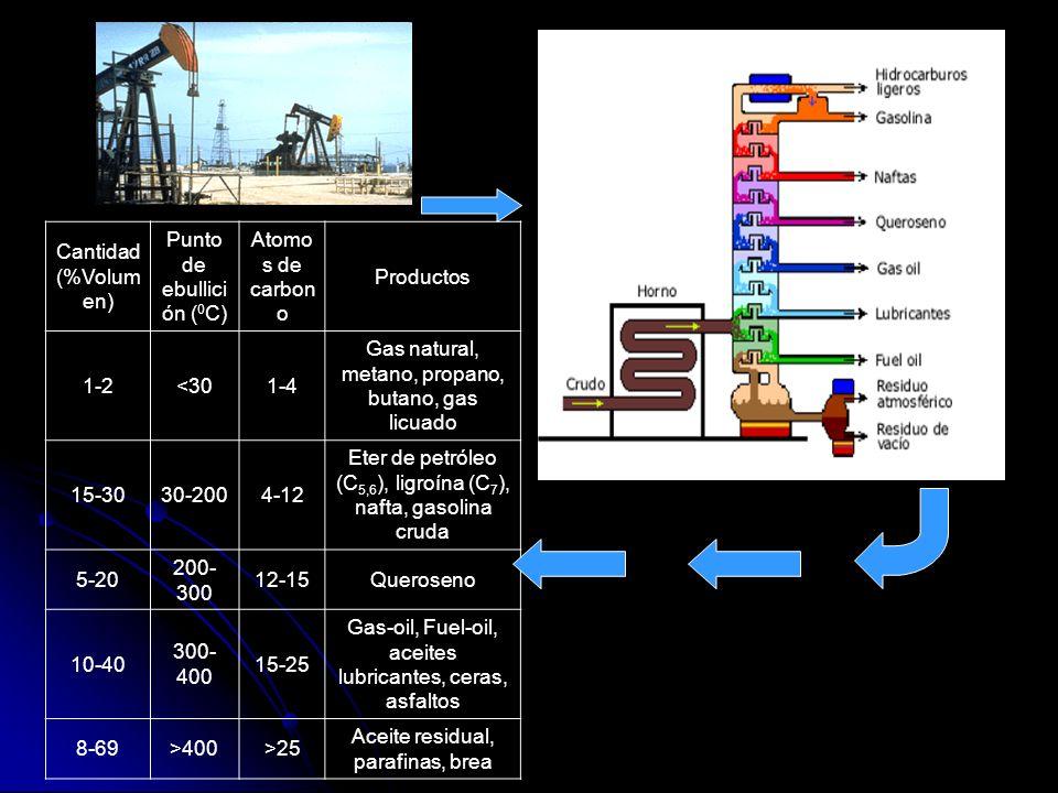 Punto de ebullición (0C) Atomos de carbono Productos