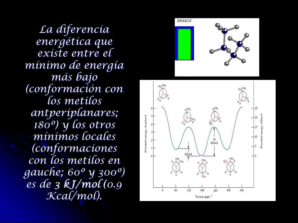 La diferencia energética que existe entre el mínimo de energía más bajo (conformación con los metilos antperiplanares; 180º) y los otros mínimos locales (conformaciones con los metilos en gauche; 60º y 300º) es de 3 kJ/mol (0.9 Kcal/mol).
