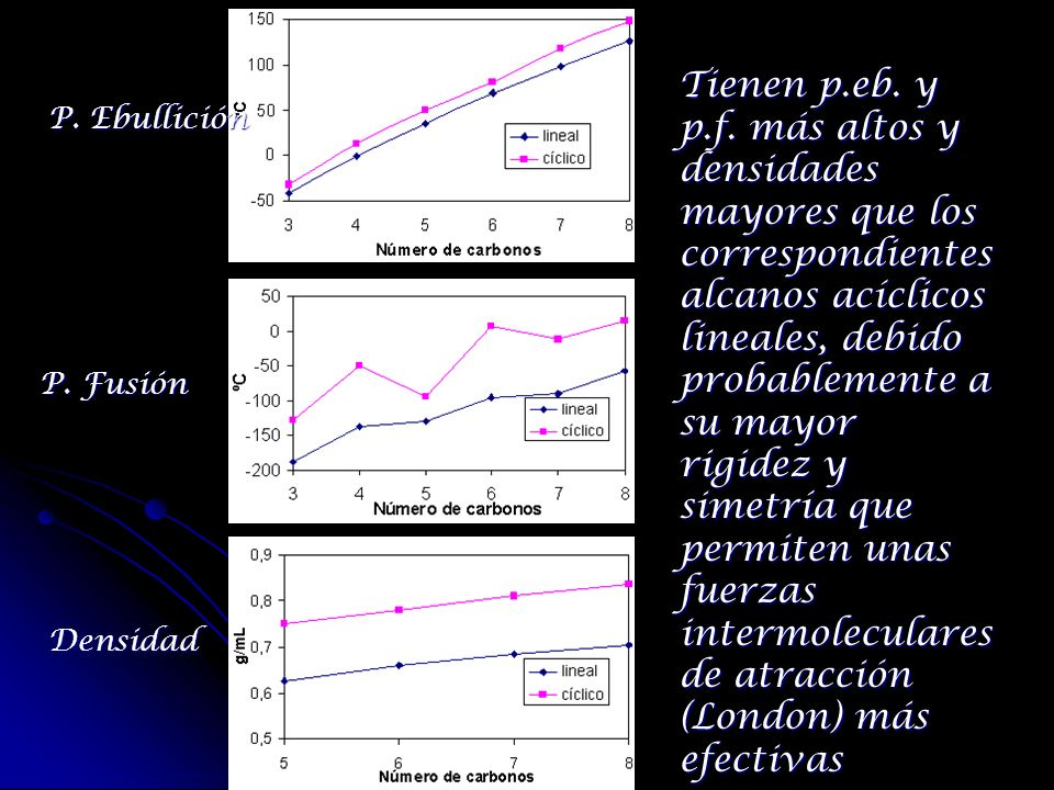 Tienen p.eb. y p.f. más altos y densidades mayores que los correspondientes alcanos acíclicos lineales, debido probablemente a su mayor rigidez y simetría que permiten unas fuerzas intermoleculares de atracción (London) más efectivas