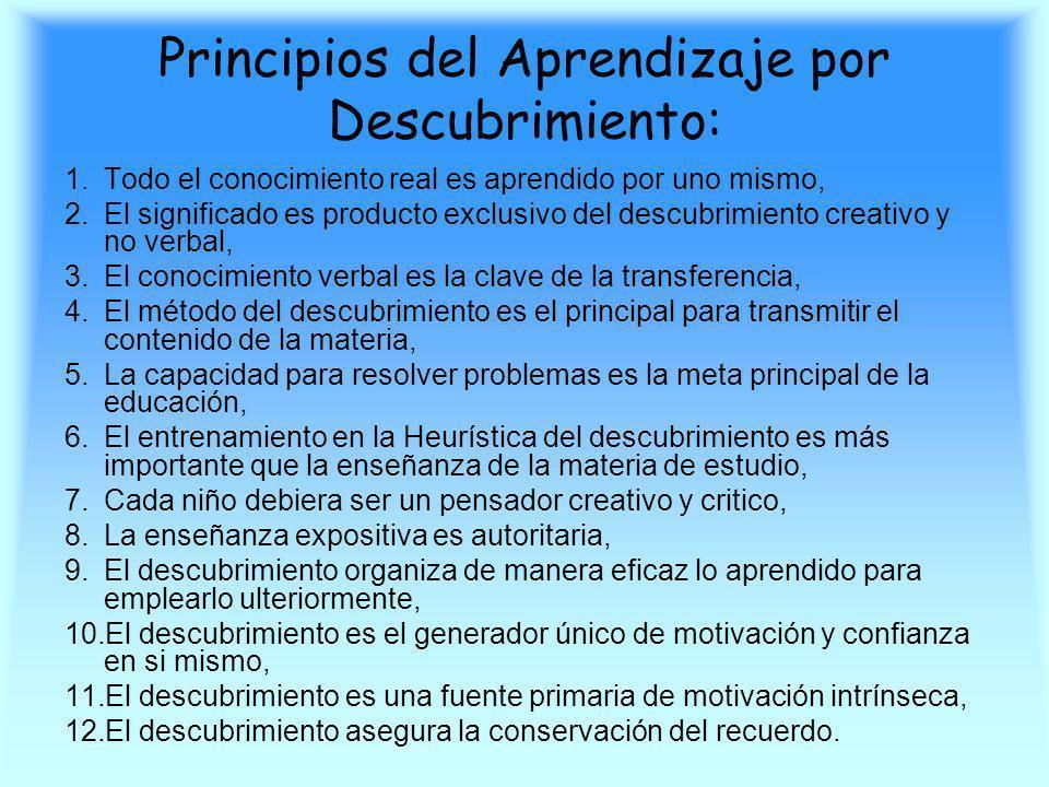 Principios del Aprendizaje por Descubrimiento: