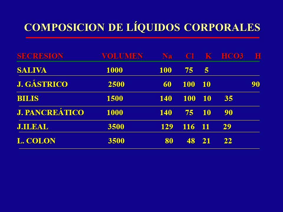 COMPOSICION DE LÍQUIDOS CORPORALES