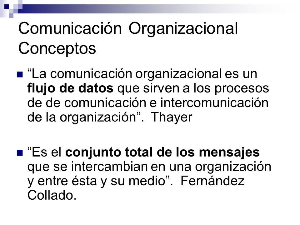 Comunicación Organizacional Conceptos