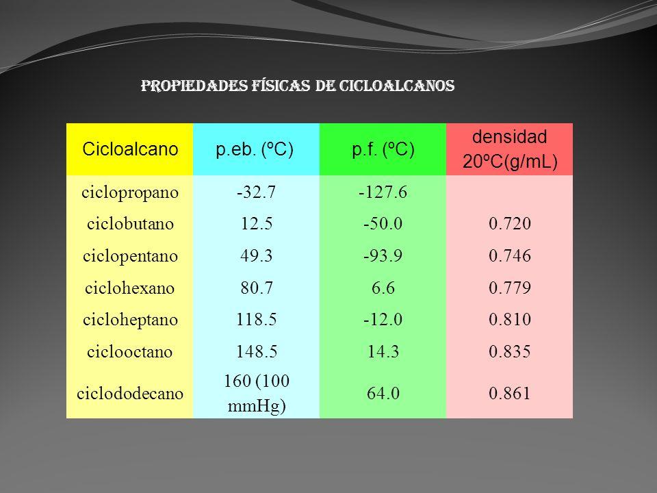Propiedades físicas de cicloalcanos